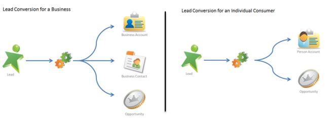Leadconvert